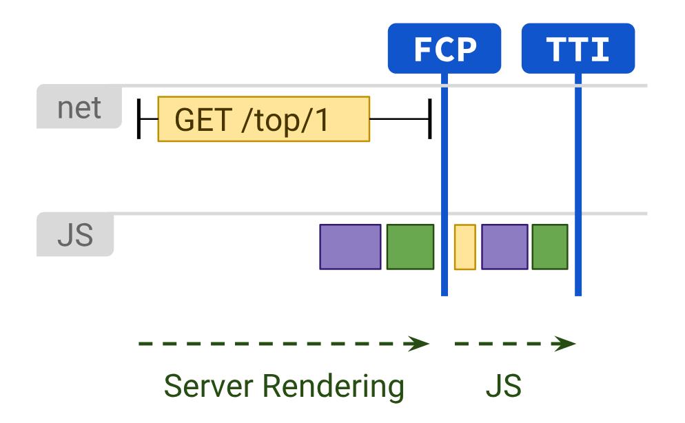 server rendering TTI