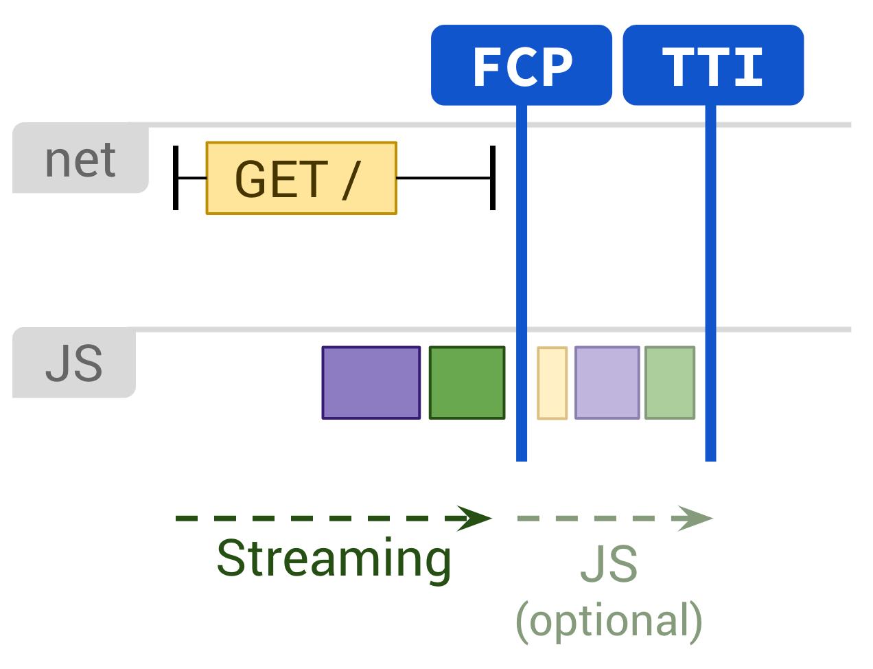 static rendering TTI