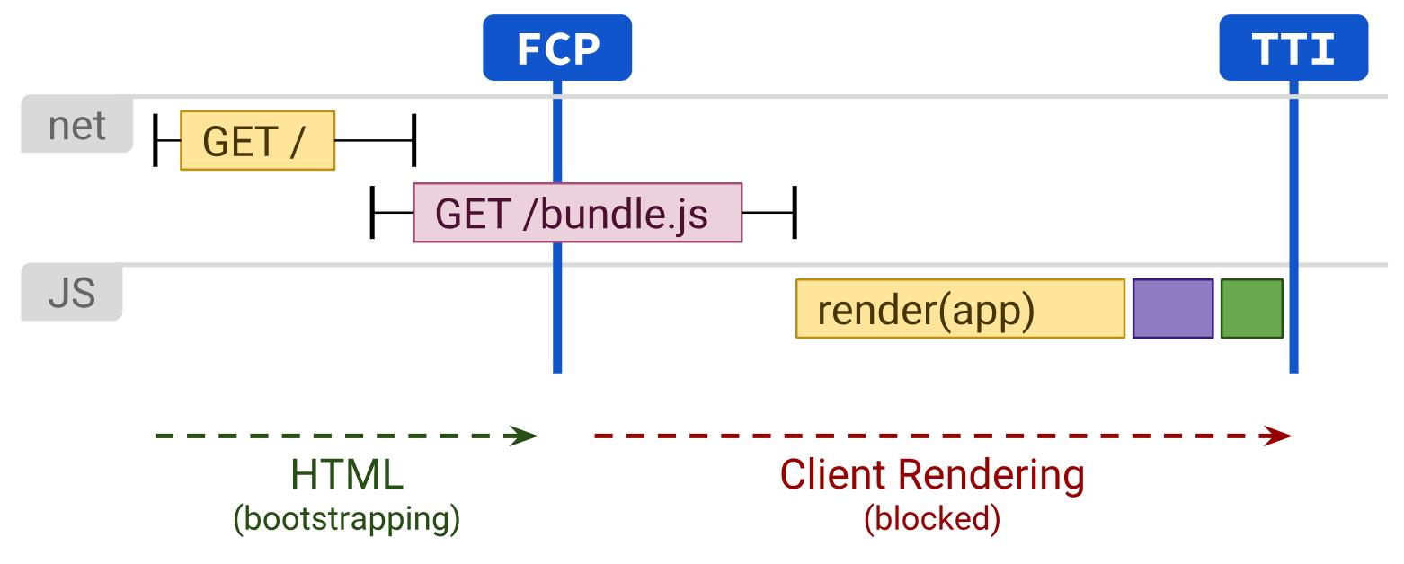 client rendering TTI